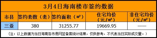 【周末楼市】三亚网签787套 楼市火爆